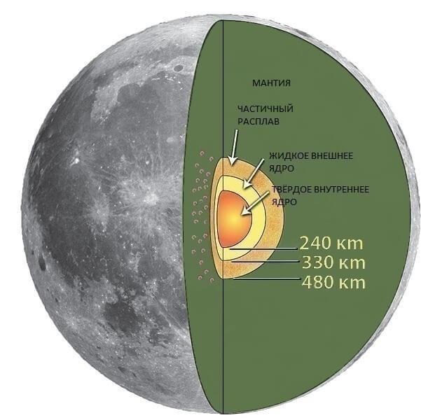 Строение Луны