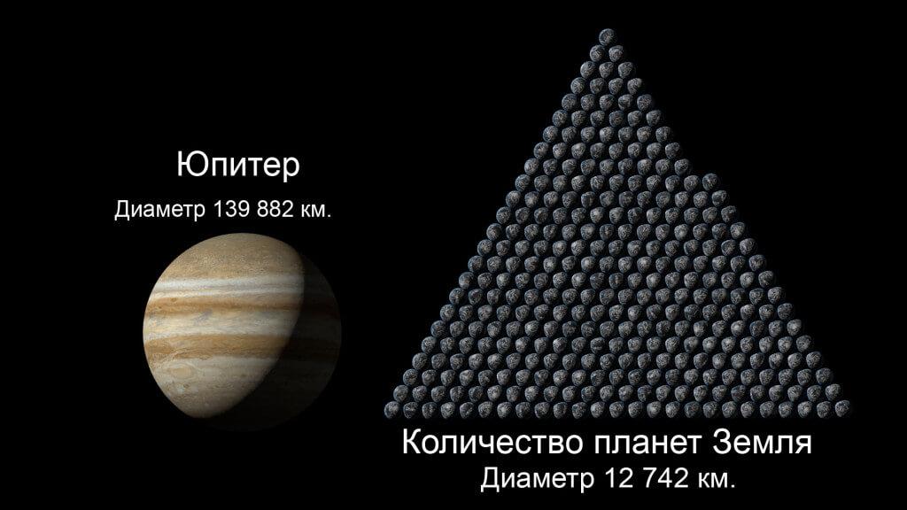 Соотношение размера Юпитера и размер Земли